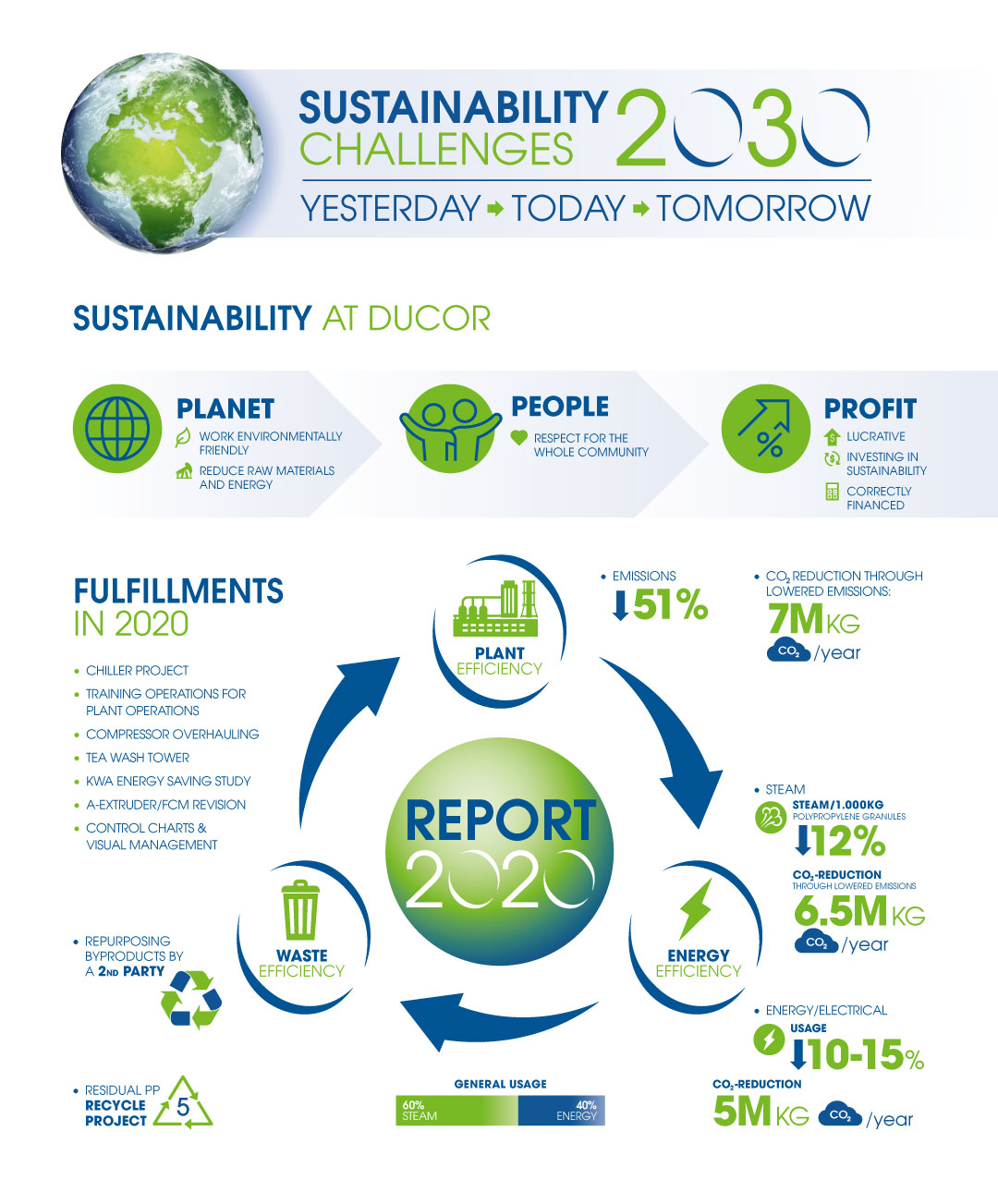ducor-sustainability-challenges-infographic-en