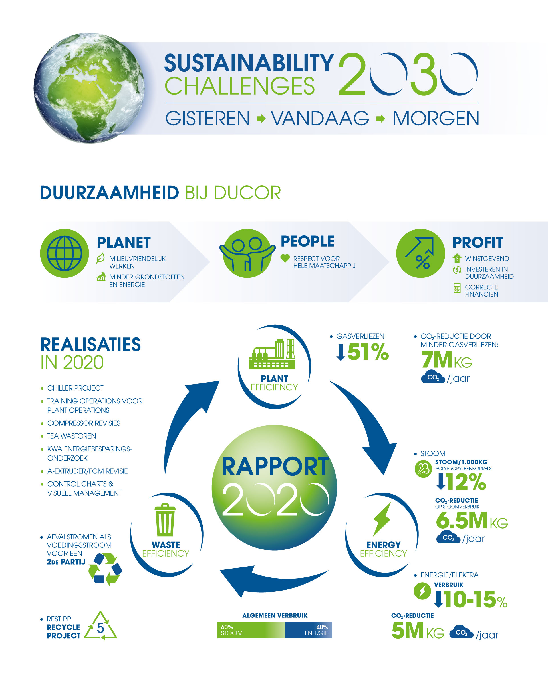 ducor-sustainability-challenges-infographic-nl