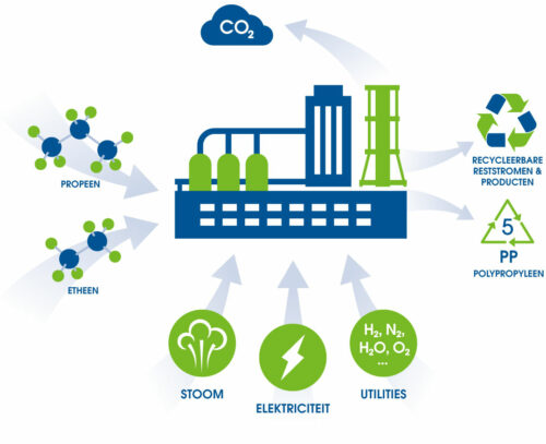 ducor-sustainability-challenges-restproductie
