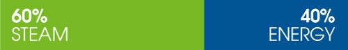 ducor-sustainability-challenges-verbruik-en