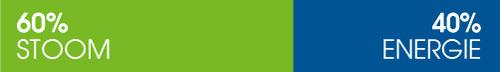 ducor-sustainability-challenges-verbruik